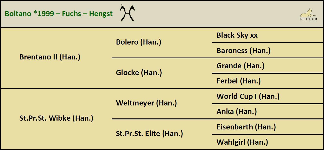 Pedigree BOLTANO Hengst v. Brentano II x Weltmeyer, Hannoveraner, geb. 1999