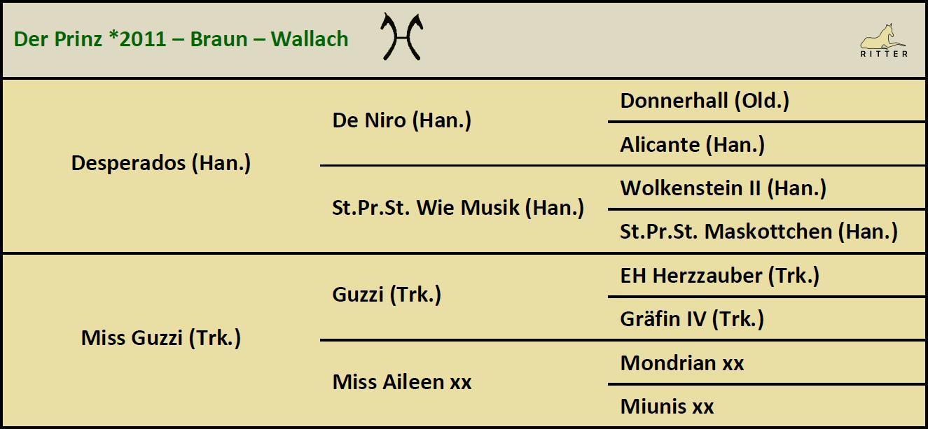 Pedigree DER PRINZ Wallach v. Desperados x Guzzi, Oldenburger, geb. 2011